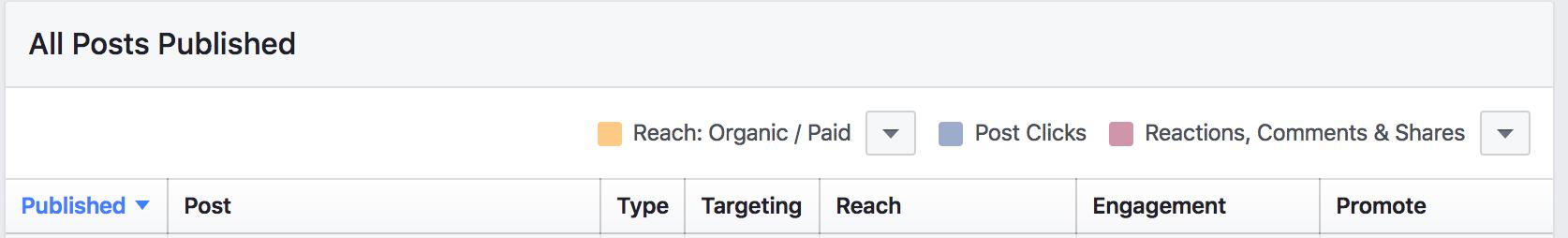 Facebook Insights - נתוני שימוש בפייסבוק - פוסטים